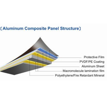 ALUMINUM COMPOSITE PANEL STRUCTURE.jpg
