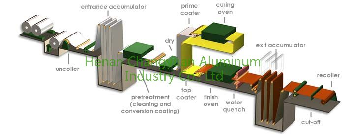 production processing of color coated aluminum coil.jpg